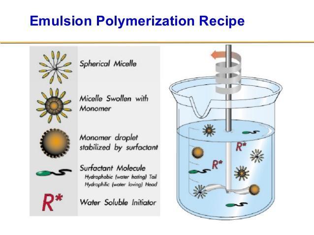Polymerisation Sinokem
